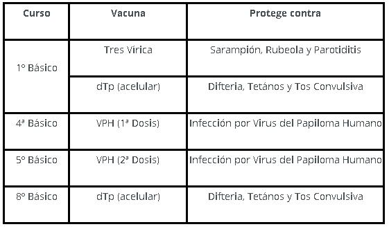 Cuadro de vacunas.