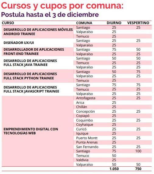 Cursos y cupos por comuna.