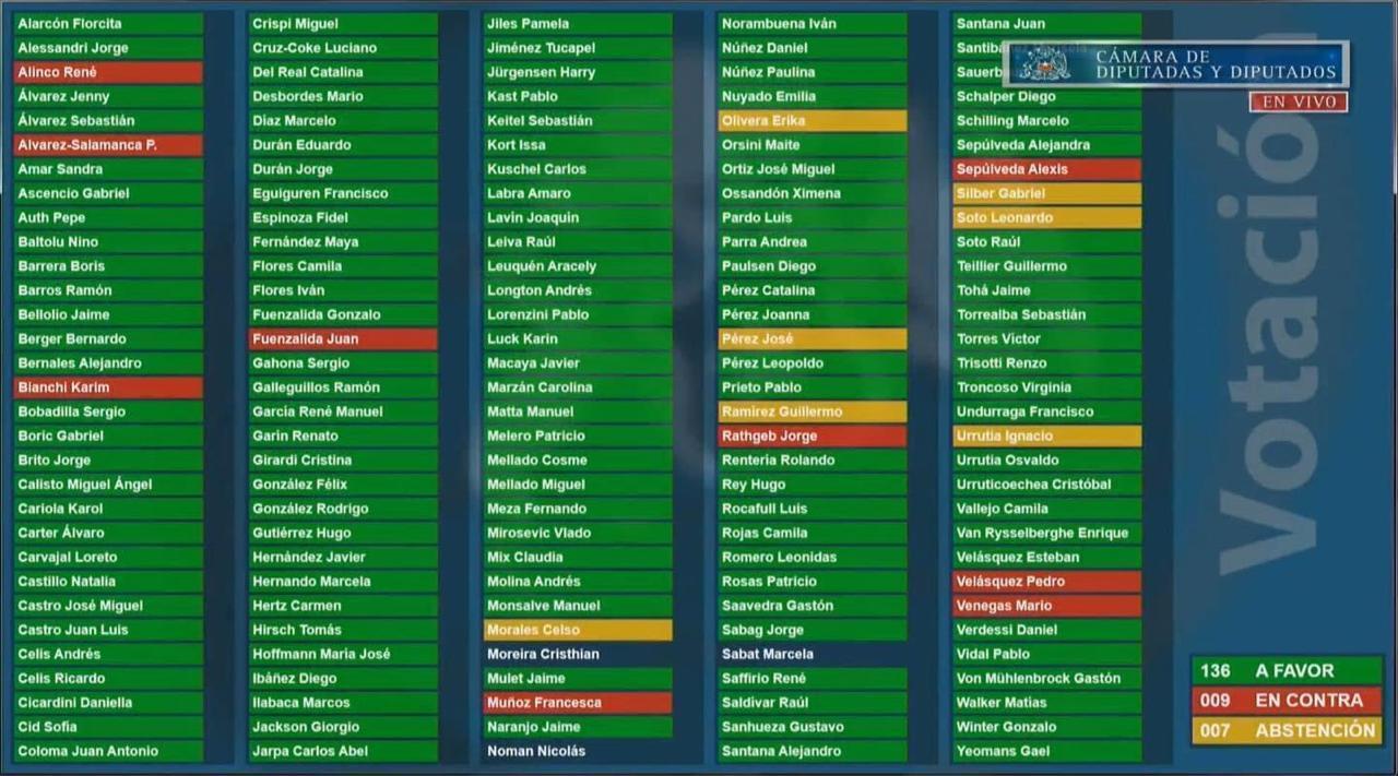 Votación límite a la Reelección con retroactividad