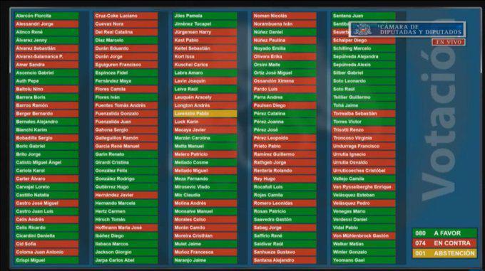 Votación de acusación constitucional.