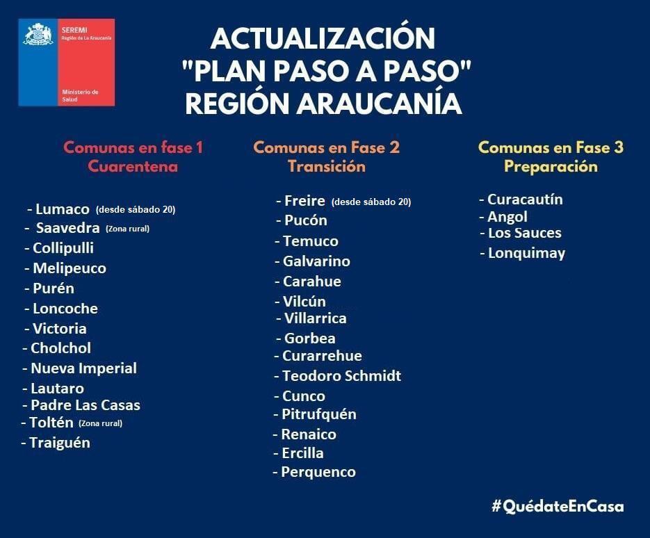 Actualizacion Araucania