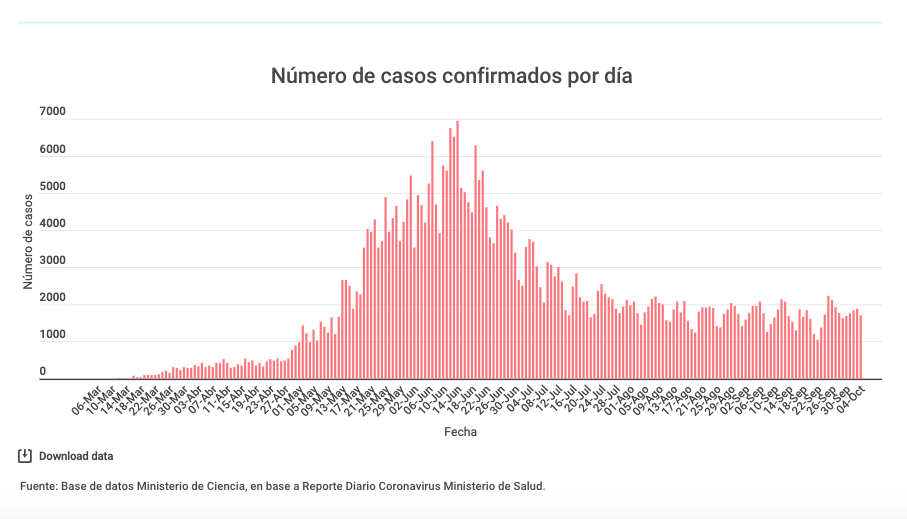 Contagios coronavirus en Chile