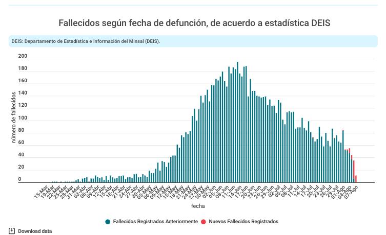 Curva de fallecimientos por Covid en Chile